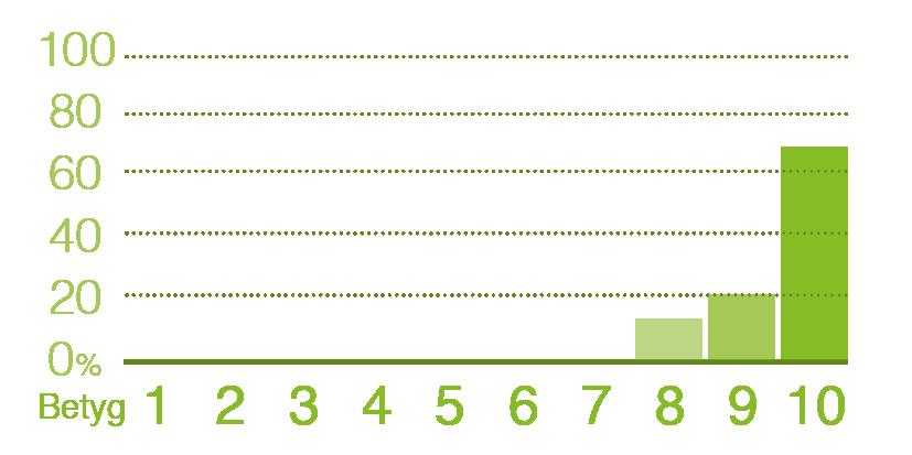 Diagram-håller-vad-de-lovar-circom